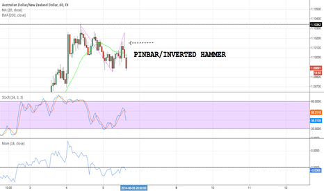 AUDNZD: Pinbar, inverted hammer