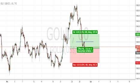 GOLD: GOLD vs. Krisen