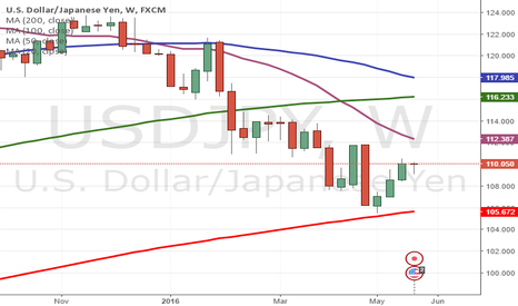 USDJPY: USDJPY SEEMS MORE UPSIDE IN DAYS AHEAD