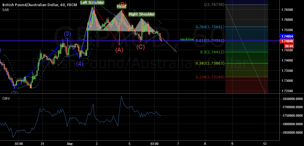 GBP/AUD head & shoulder formation