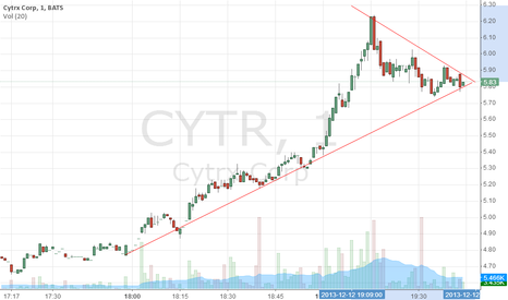 CYTR: watch out