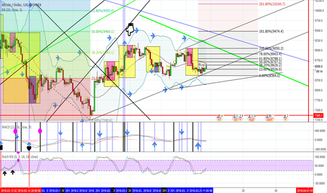 BTCUSD: Bitcoin with upward bias and new price channel ?