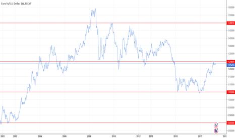 EURUSD: EURUSD line chart