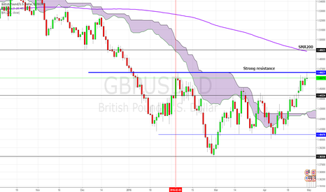 GBPUSD: Cable: Could it break the handle: 1.4660: Two month high ?