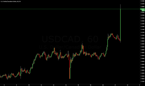 USDCAD: BOC, Bank of Canada cuts rates !!!