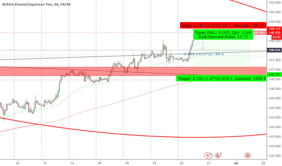 GBPJPY: GBPJPY sell now tight SL