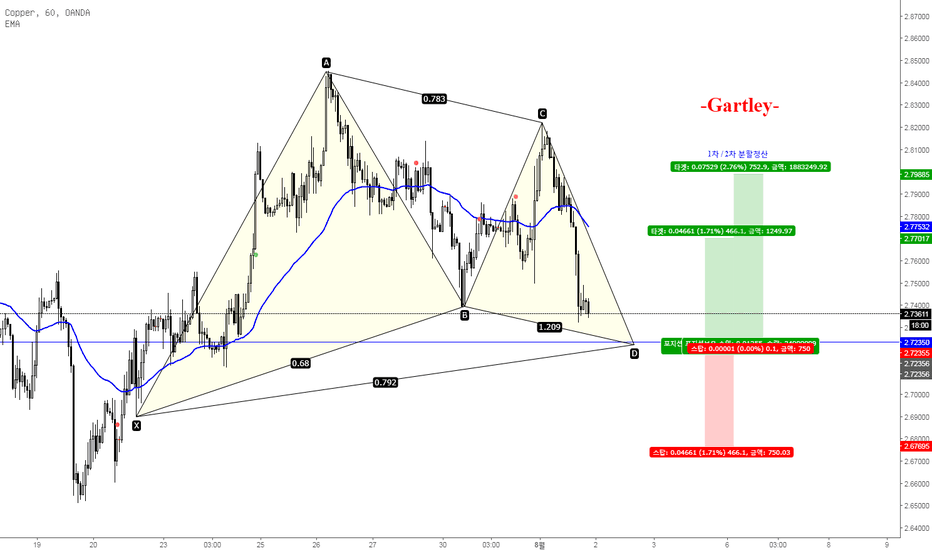 XCUUSD: Copper (Gartley) -18.08.01-