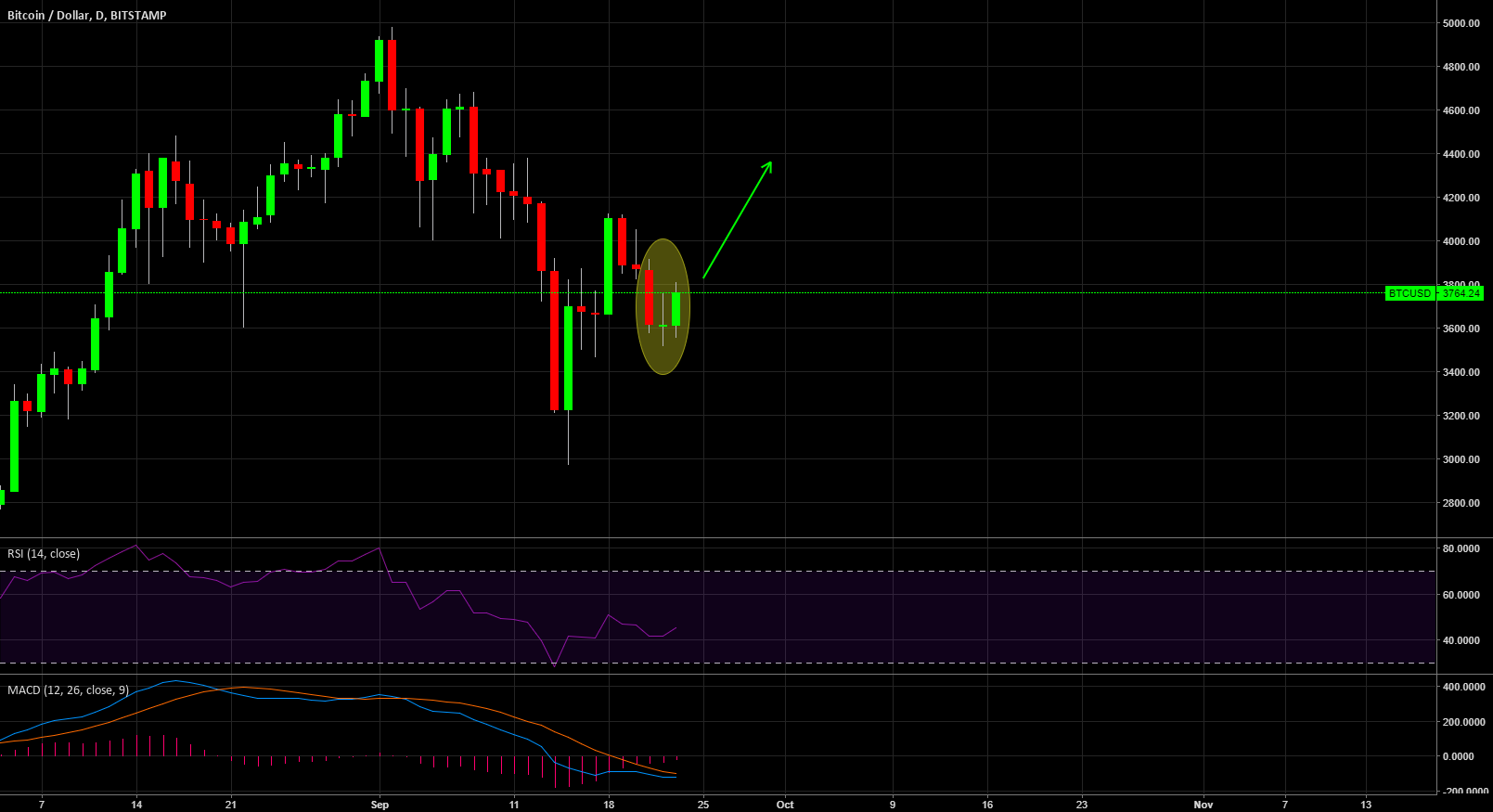 BTCUSD Potential Morning Star on Daily