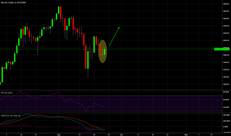BTCUSD: BTCUSD Potential Morning Star on Daily