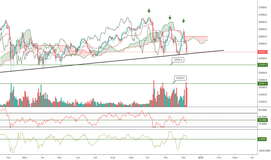 US30USD: Le Dow sur support, va t'il tenir ?