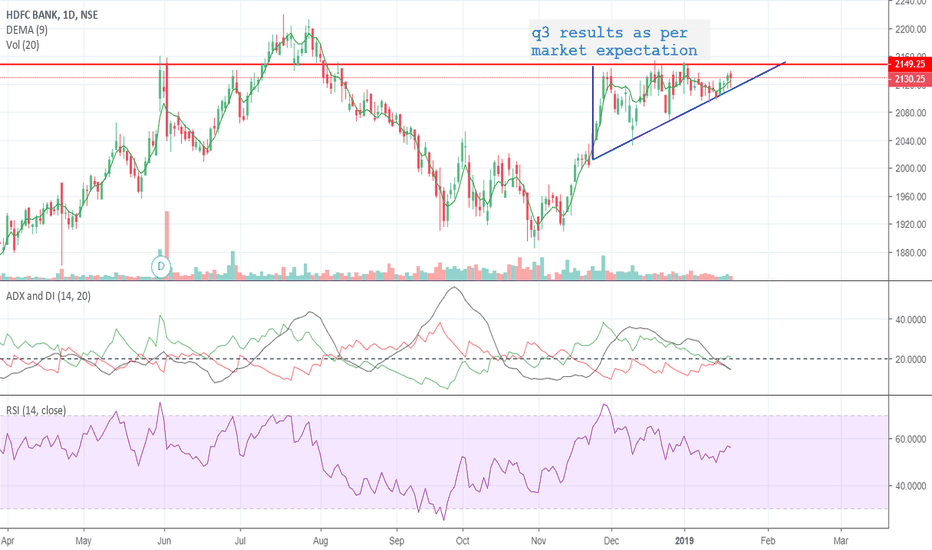 HDFCBANK: ascending triangle formed after a up trend.