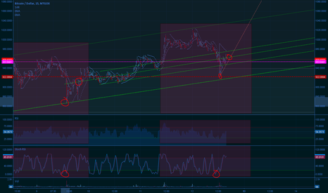 BTCUSD: Repeating pattern which is helping me remain in position