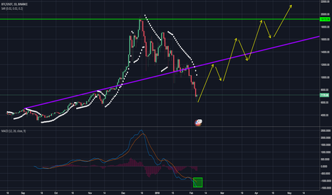 BTCUSDT: BTC/USDT this could be it!