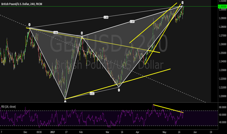 GBPUSD: Bearish Crab, Wedge, Bearish Divergence.