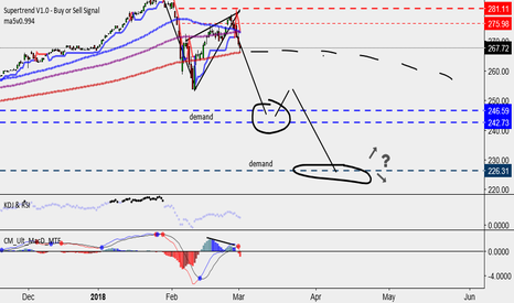 SPY: This is the start of the next Great Unraveling .  Painfull