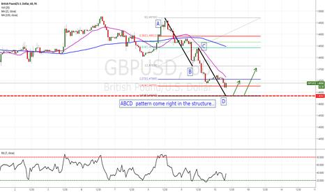 GBPUSD: Ouick idea on GBP/USD
