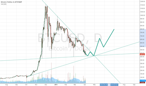 BTCUSD: BTC/USD reverse April 28 and 800 USD by July 1