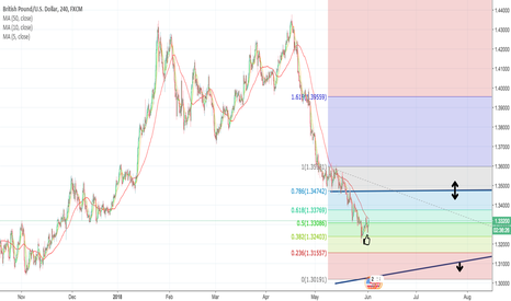 GBPUSD: GBPUSD CABLE Fundamental Analysis - Fibonacci & Moving Averages
