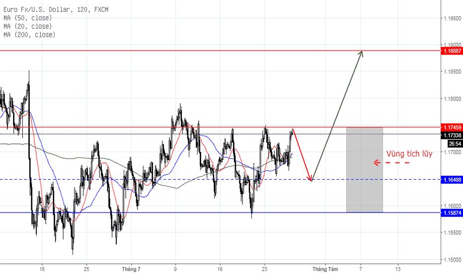 EURUSD: EUR/USD ngắn hạn, ngày 26/07/2018