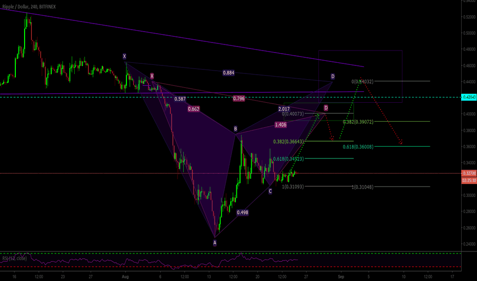 XRPUSD: Gartley-Bat Forming As Ripple Looks to Retest The .4000's
