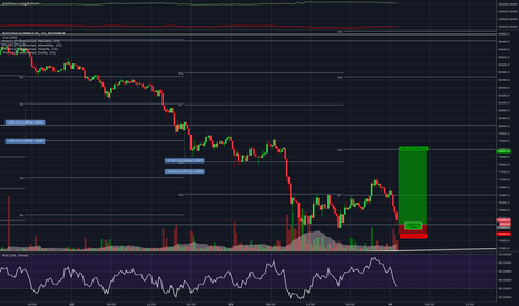 BTCUSD-0.0005135: BTCUSD Potential Small TF Bear Trap