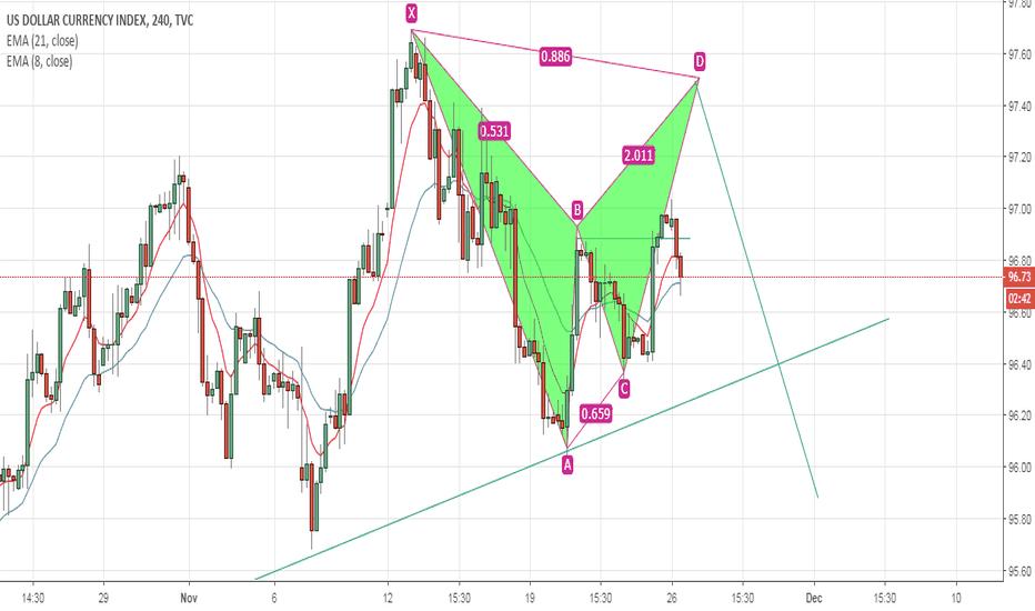 DXY: Dollar index bearish bat pattern
