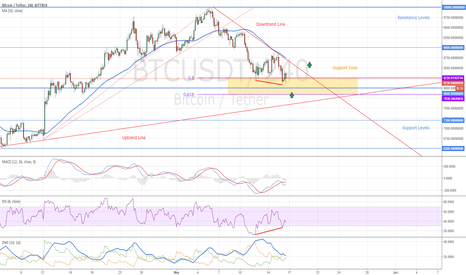 BTCUSDT: Bitcoin Reached The Support Zone - What's Next