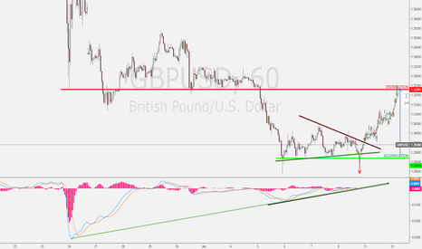GBPUSD: GBPUSD long/accumulating?