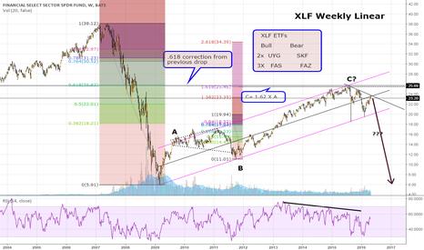 XLF: Follow up on financials