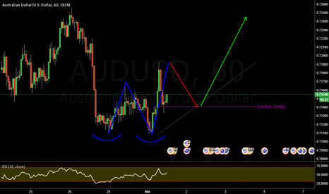 AUDUSD: AUDUSD _ 2.618 pattern completion