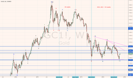 GC1!: GOLD TRIPLE BOTTOM