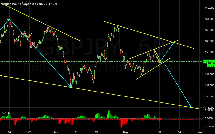 GBPJPY IN A CORRECTIVE STRUCTURE