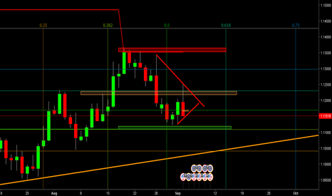 EURUSD: ZONES S/R GB & FB