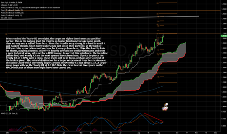 EURUSD: Yearly R2 Reached  With Bearish Divergence
