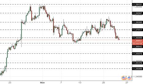 USDCAD: USD/CAD: Dolar AS masih di bawah tekanan