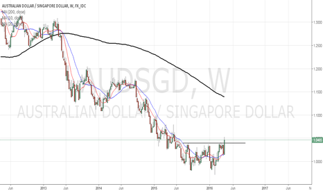 AUDSGD: Long AUDSGD after MAS easing policy and AUD employment data