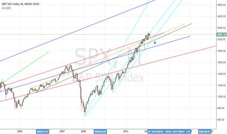 SPX: SPX bull market near inflection point