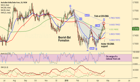 AUDCHF: AUD/CHF short setup on 'Bearish Bat' formation