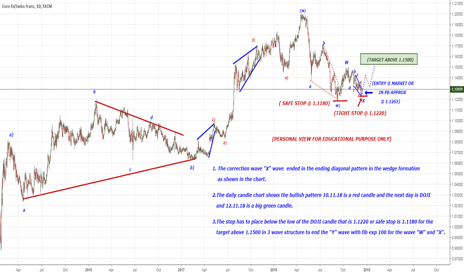 EURCHF: 3 wave structure to the upside in Y wave...