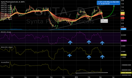 SNTA: SNTA - Possible Swing Trade Idea