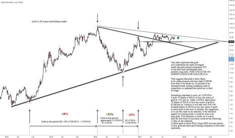 XAUUSD/JNUG: Looking at Gold from a different angle