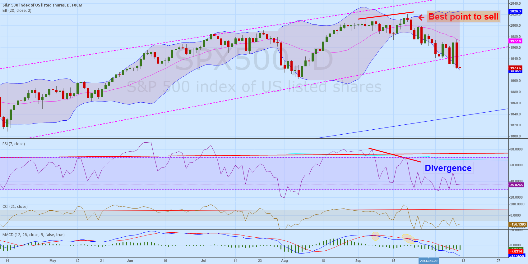Republishing SP500, NAS - NEGATIVE DIVERGENCE ON RSi