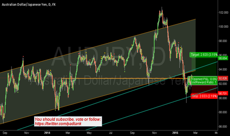 AUDJPY:  Long at Support Resistance Level $AUD $JPY #forex