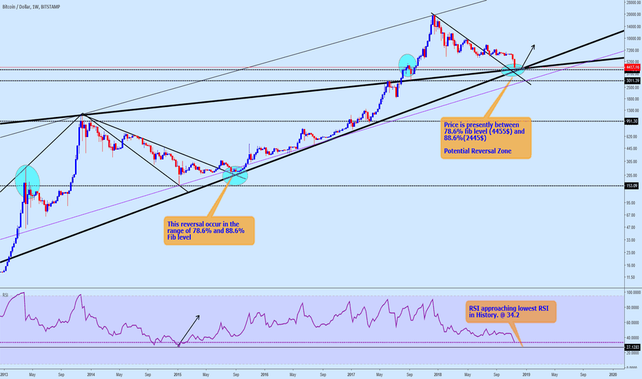 BTCUSD: BTC Could this be the Turning Point!!!