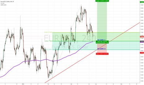 EURUSD: POTENTIAL LONG ON EURUSD