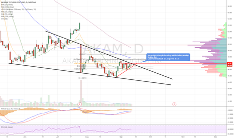 AKAM: Long setup. Ascending triangle setting up inside falling wedge
