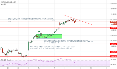 BANKNIFTY: BANKNIFTY Trading plan coming sessions 11 May