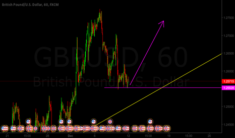 GBPUSD: GBPUSD Very likely a long... At least on the 1H