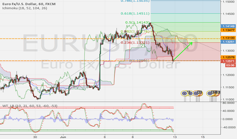 EURUSD: Now on support eur/usd - maybe LONG