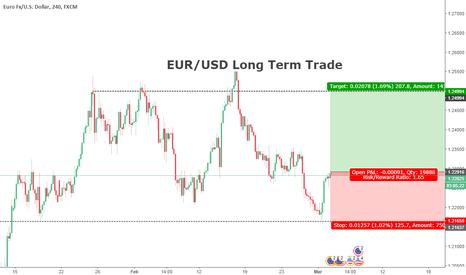 EURUSD: EUR/USD Long term trade